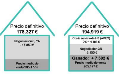 Cómo el home staging permite vender más rápido y a mejor precio