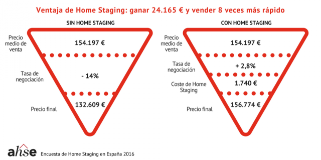 grafica_3_ganar_con_home_staging