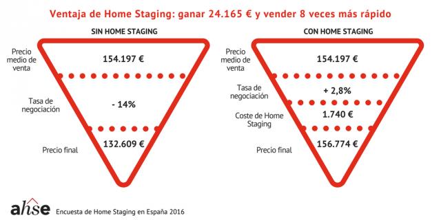grafica_3_ganar_con_home_staging